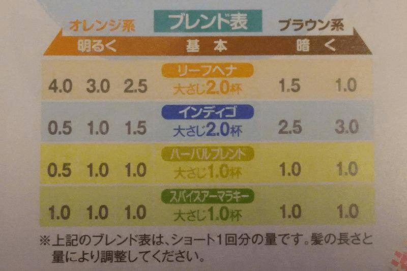 ブレンド表